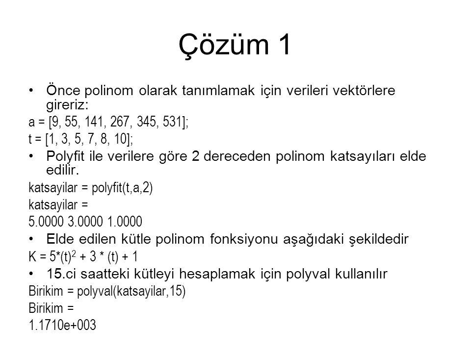 Çözüm 1 Önce polinom olarak tanımlamak için verileri vektörlere gireriz: a = [9, 55, 141, 267, 345, 531];